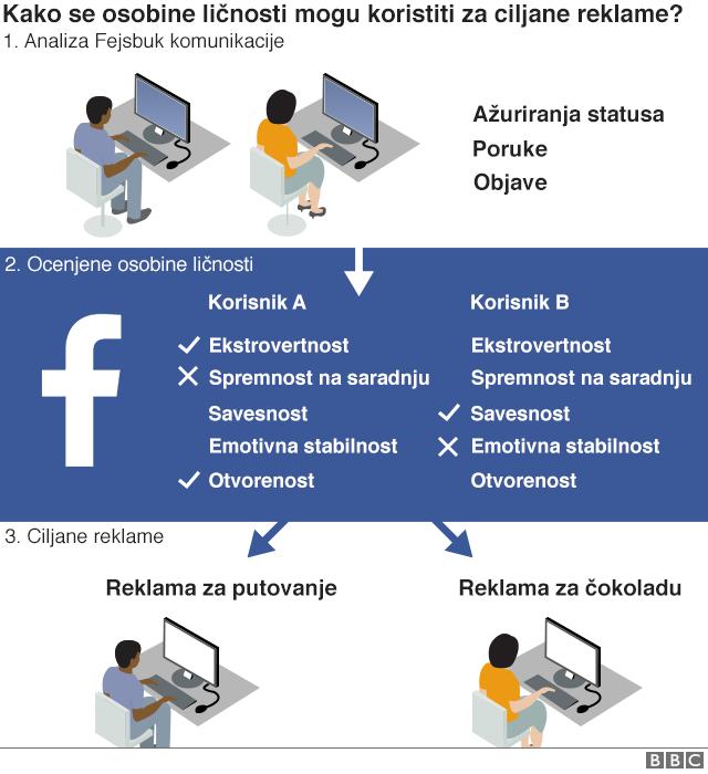 Tabela osobina ličnosti na osnovu koje se plasiraju reklame korisnicima Fejsbuka