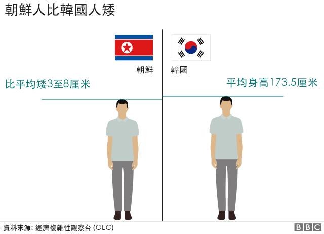圖表:韓朝人均身高比較