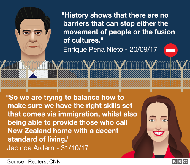 A quote from Mexico's president Enriwue Pena Neito and Jacinda Ardern on Immigration