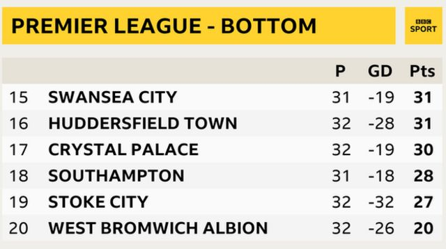 Premier League snapshot - bottom of table: Swansea in 15th, Huddersfield in 16th, Crystal Palace 17th, Southampton 18th, Stoke 19th and West Brom 20th