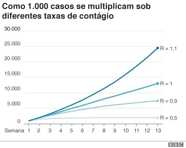 gráfico que explica taxa de contágio