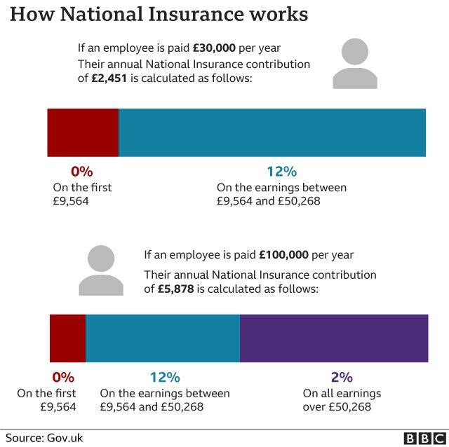 Infographic showing how National Insurance works