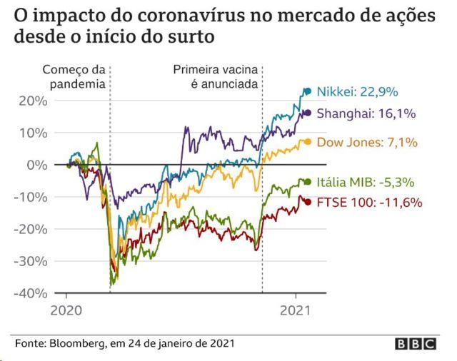 Gráfico mostra impacto da pandemia sobre mercados de ações