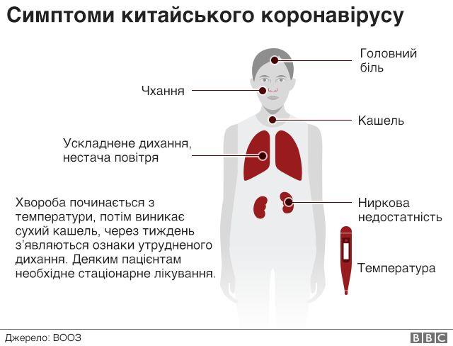 Все про коронавірус. Стислі факти - BBC News Україна