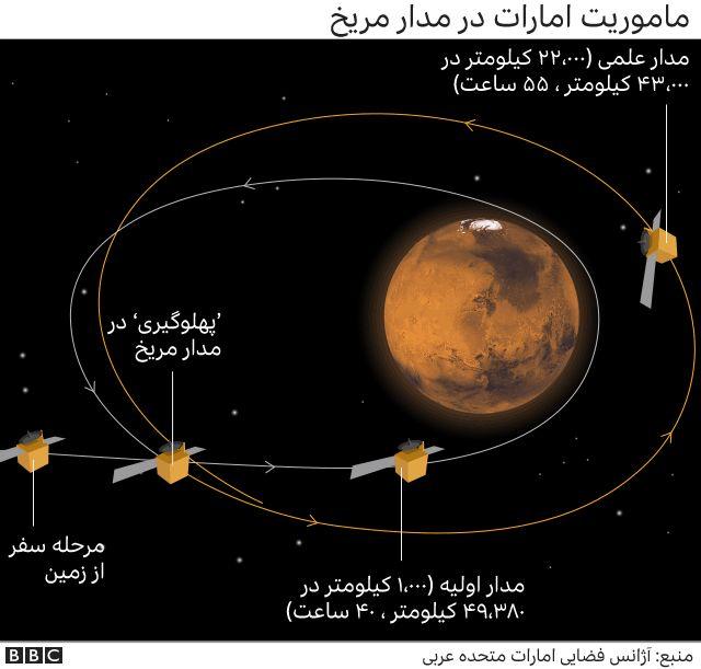 مأموریت امارات در مدار مریخ