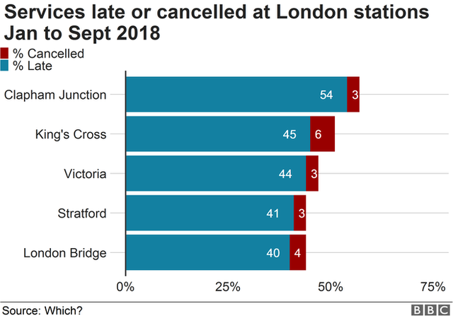 Chart showing proportion of trains delayed or cancelled at London stations