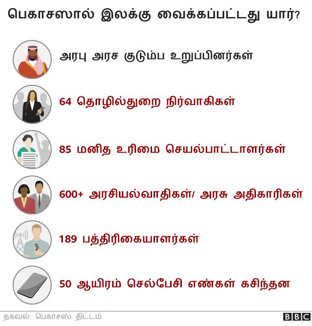 பெகாசஸ் என்றால் என்ன?  _119503869_pegasus_malware_targets_tamil_2x640-nc