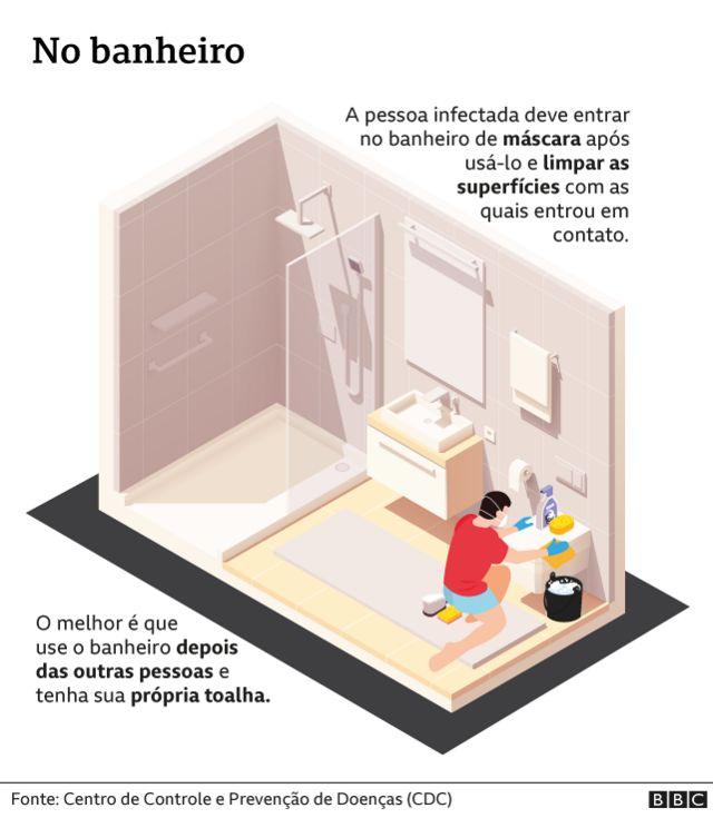 Ilustração mostra medidas de prevenção no banheiro