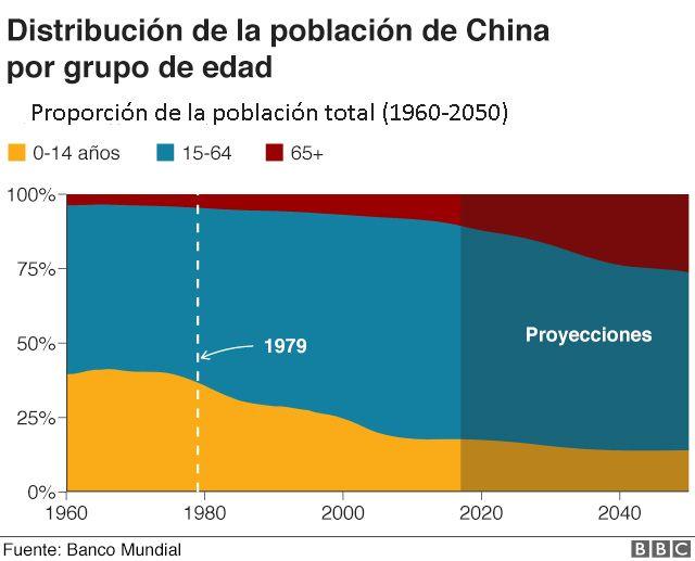 Población de China