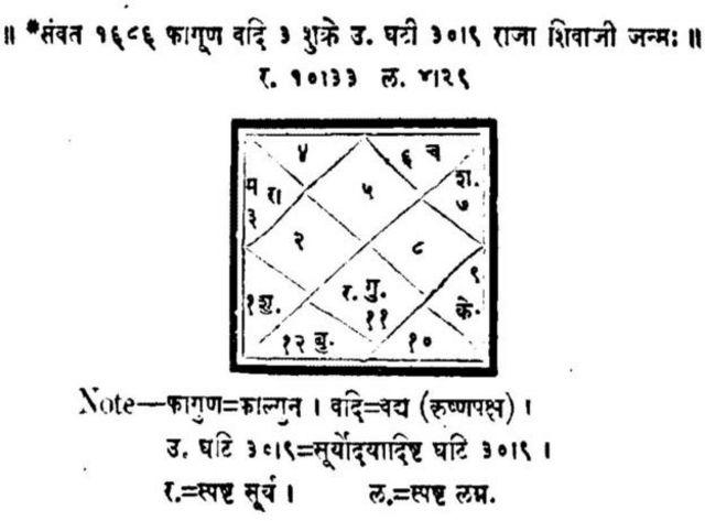 शिवाजी महाराज की कुंडली
