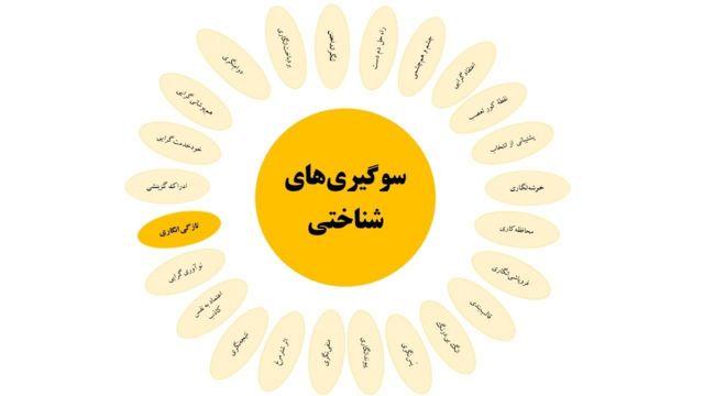 سوگیریهای شناختی: تازگیانگاری