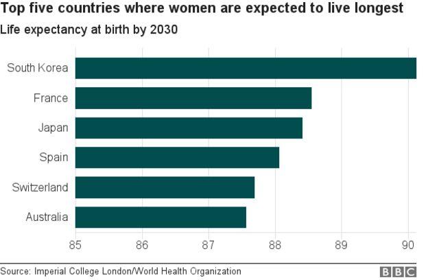 2030年時点で女性の平均寿命が最も高くなるとみられる国(インペリアル・コレッジ・ロンドン/WHO)