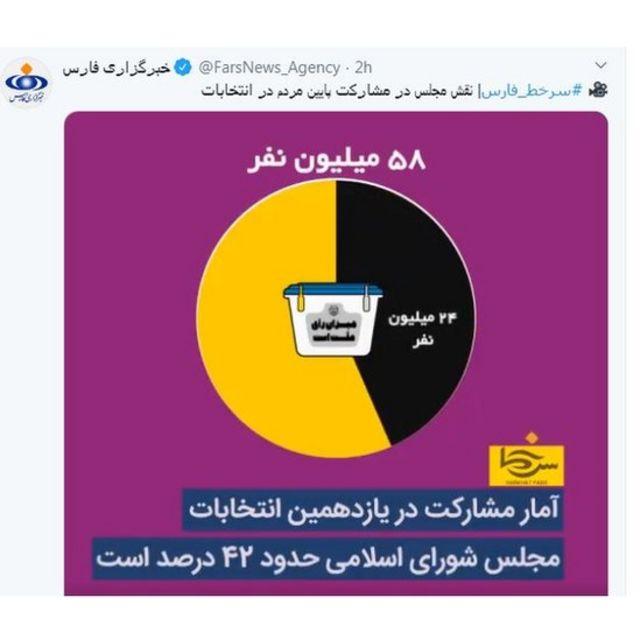 میزان مشارکت به روایت فارس