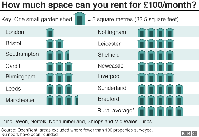Infographic showing how many garden sheds' worth of floor space can be rented with £100 a month