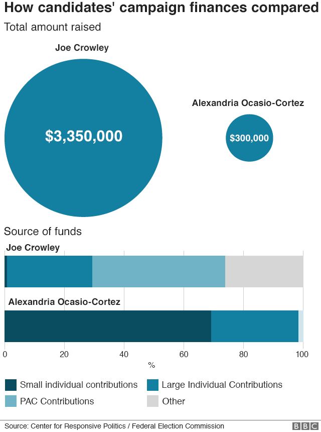 Graphic showing how candidates' campaign finances compared with $3.3 million raised by Mr Crowley and only $300,000 by Ms Ocasio-Cortez