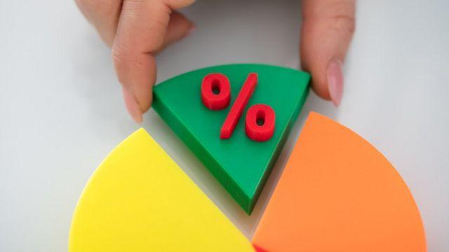 Mão retira fatia de um objeto em formato de círculo; ambos representam gráfico de percentual