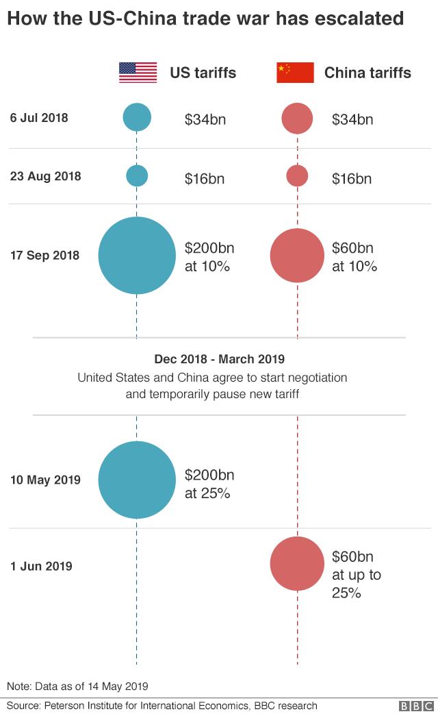 US China trade war timeline
