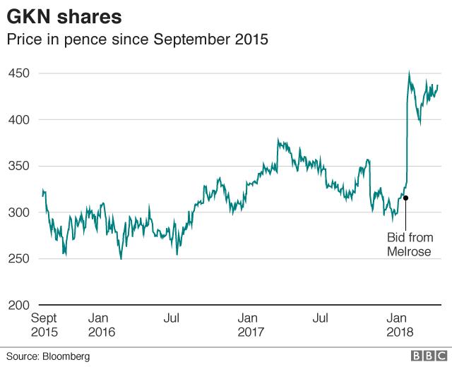 GKN share price graph