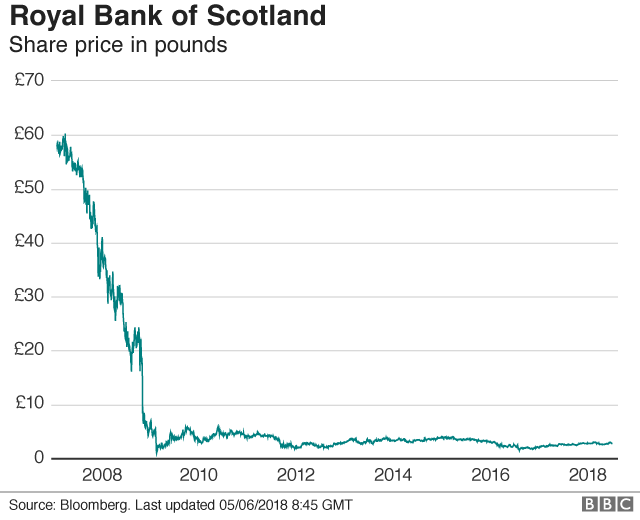 RBS share price graphic