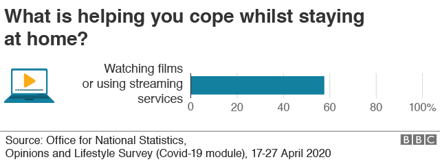 Chart showing almost six in 10 people (57%) say they are watching films or using streaming services to help ease the impact of the crisis, according to the ONS.