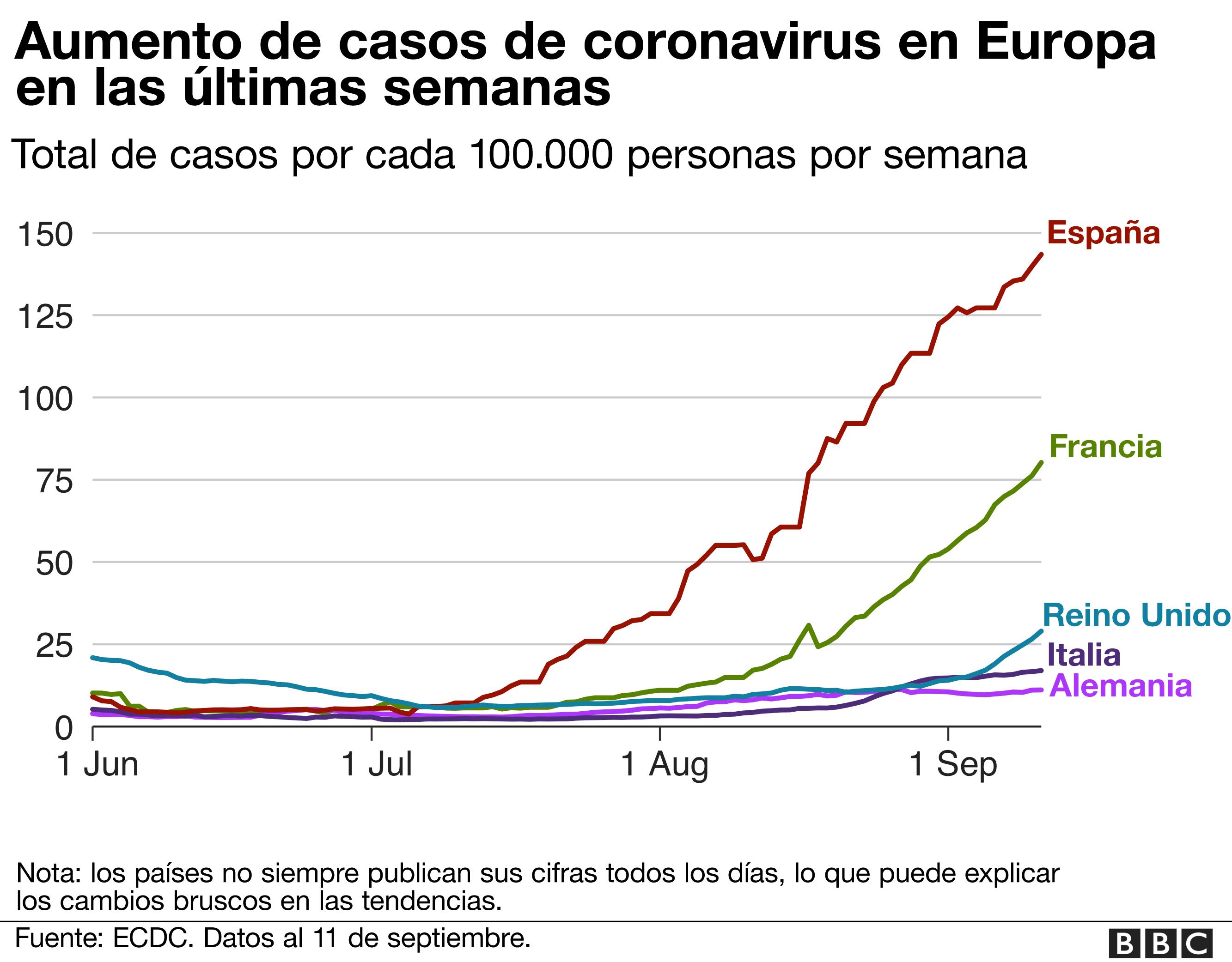 Aumento de casos de coronavirus en Europa en las últimas semanas.
