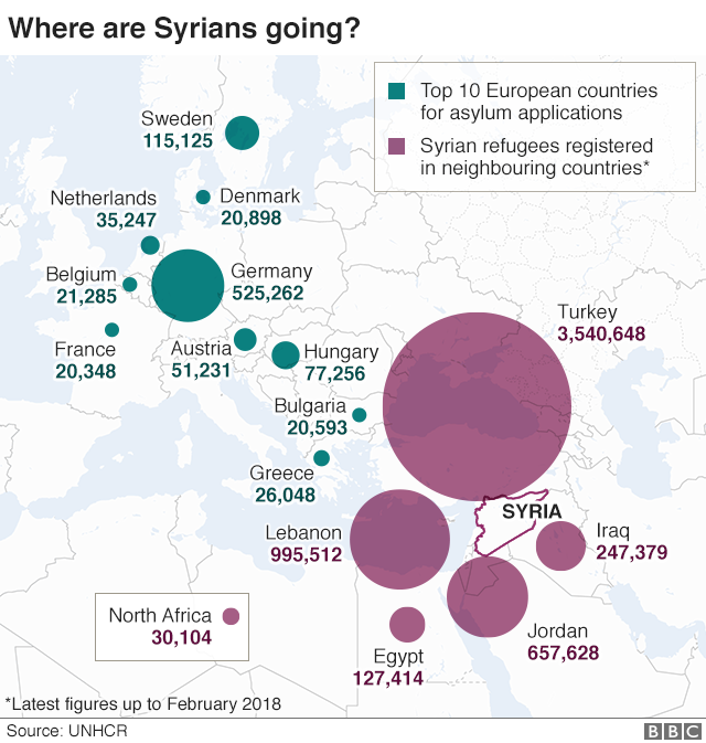 Map showing where Syrian refugees have fled to