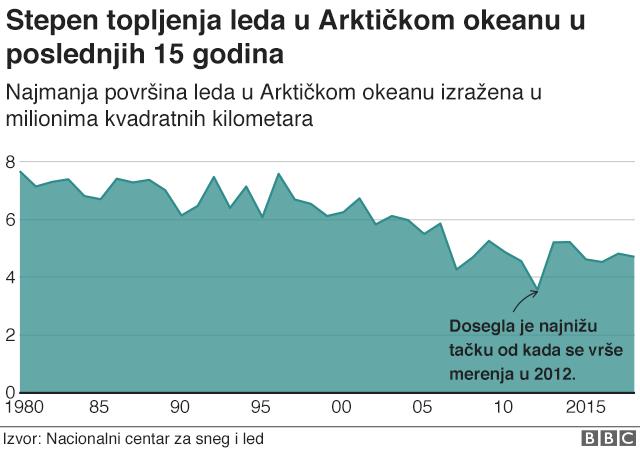 Stepen topljenja leda u Arktičkom okeanu u poslednjih 15 godina