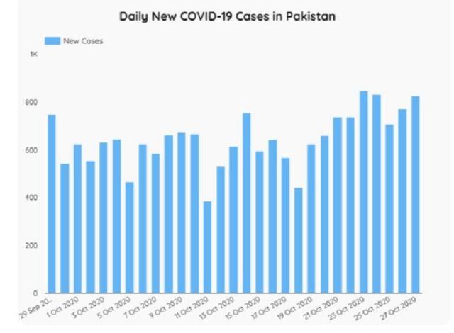 پاکستان  پاکستان میں کورونا وائرس کی دوسری لہر: این سی او سی نے عوامی مقامات پر ماسک پہننا لازمی قرار دے دیا  115096589 untitled