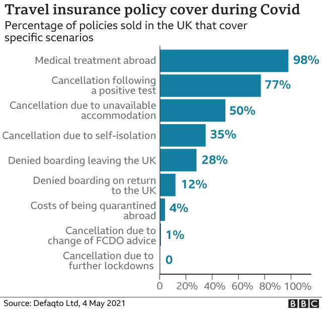 Graphic - travel insurance policy cover during Covid