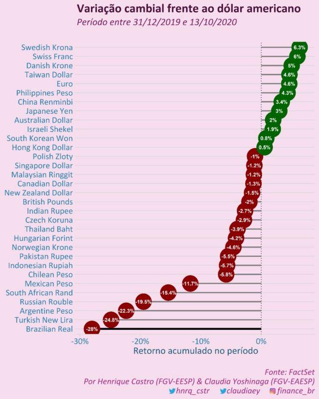 Gráfico com desvalorização de ampla cesta de moedas