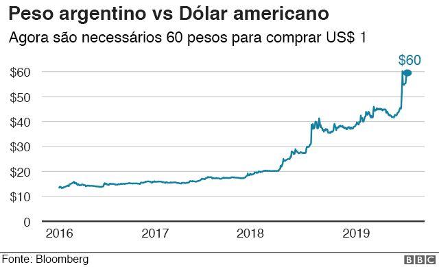Gráfico sobre valor do peso argentino em relação ao dólar
