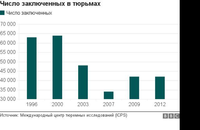 Число заключенных в Узбекистане