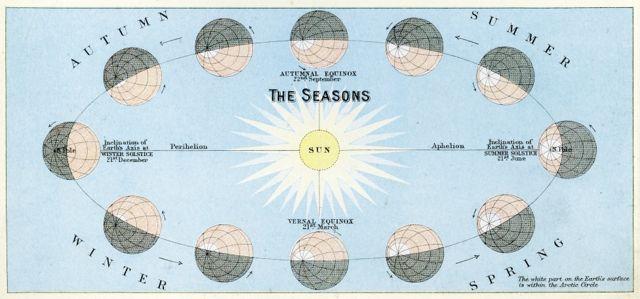 • انحراف محوری زمین و گردش آن به دور خورشید باعث بوجود آمدن فصلها میشود