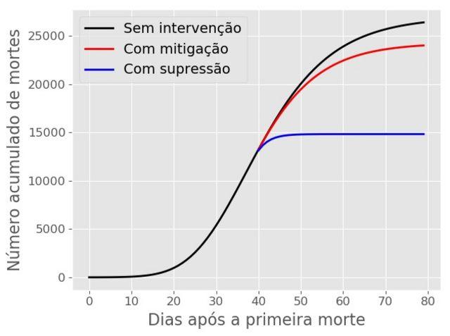 Gráfico mostra aumento dos casos de coronavírus em diferentes situações