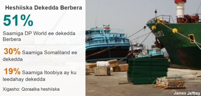 Sida loo kala leeyahay saamiyada dekada Berbera