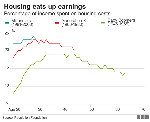Percentage of income spent on housing costs