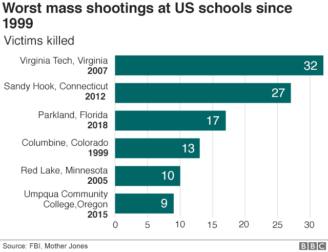 Chart showing the worst mass shootings at US schools since 1999