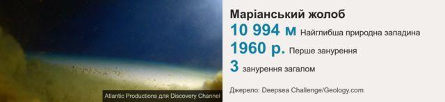 Глибина Маріанського жолобу - 10 994 метри