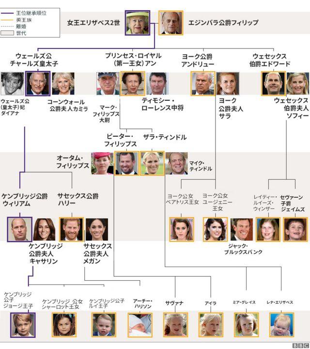 イギリス王室の系図