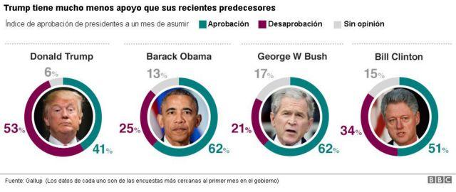 Aprobación presidentes