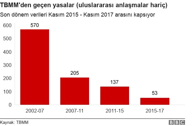 Yıllara göre Meclis'ten geçen toplam yasaların sayıları grafiği