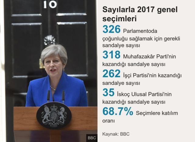 İngiltere seçim