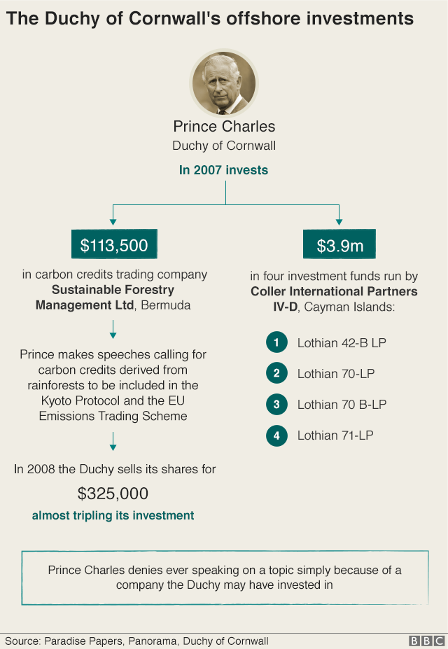 Graphic: In 2007 the Duchy of Cornwall invested $3.9m in four investment funds run by Coller International Partners IV-D, based in the Cayman Islands, and $113,500 in carbon credits trading company Sustainable Forestry Management Ltd, based in Bermuda. The prince makes speeches calling for carbon credits derived from rainforests to be included in the Kyoto Protocol and EU Emissions Trading Scheme. A year later the Duchy sells its shares for $325,000, almost tripling its investment. Prince Charles denies ever speaking on a topic simply because of a company the Duchy may have invested in.