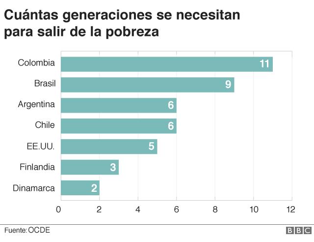 Cuántas generaciones se necesitan para salir de la pobreza - gráfico