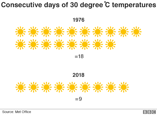 Chart showing cumulative days with temperatures above 30C, 1976 and 2018