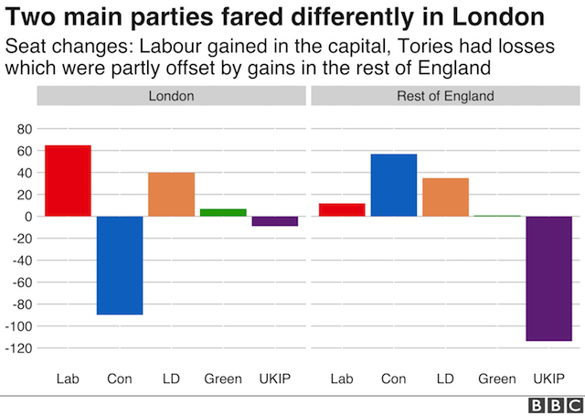 Chart showing how Labour made significant gains in London but struggled outside of the capital, while the Conservatives fared well outside of the city but made losses in London