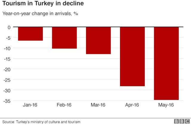 トルコを訪れる観光客の数は減少している