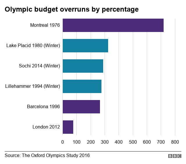 Graph showing the highest budget overruns for Olympic Games