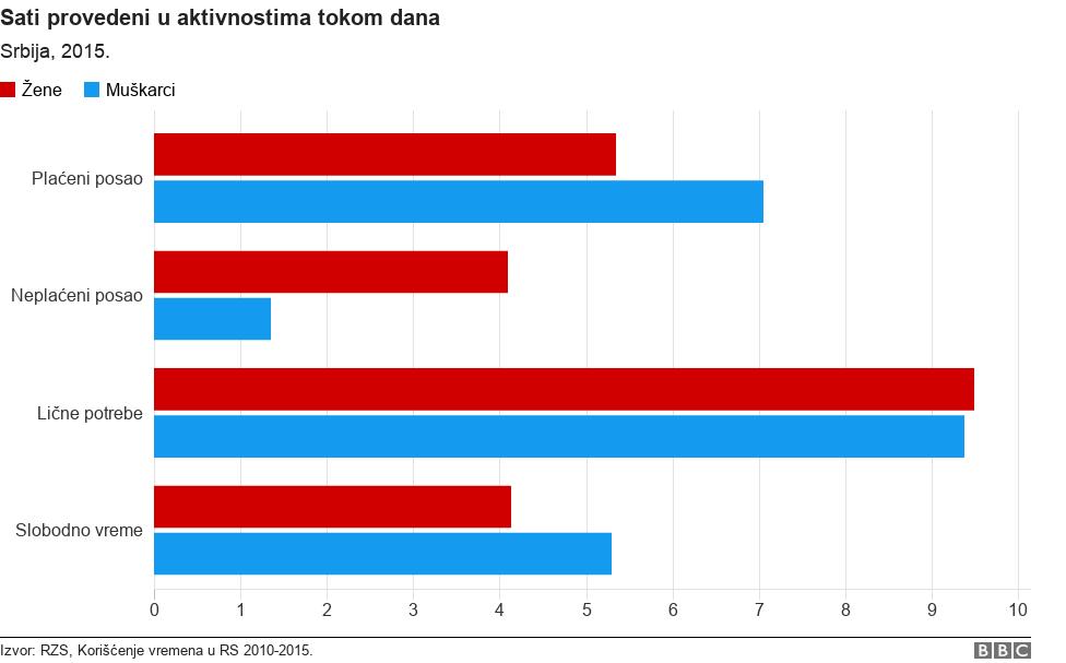 Statistika o aktivnostima muškaraca i žena