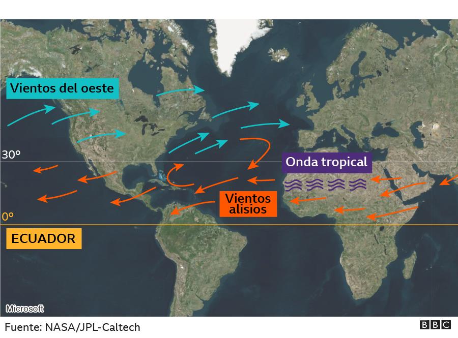 Origen de la onda tropical y los vientos globales